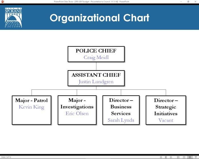 org-chart-brass