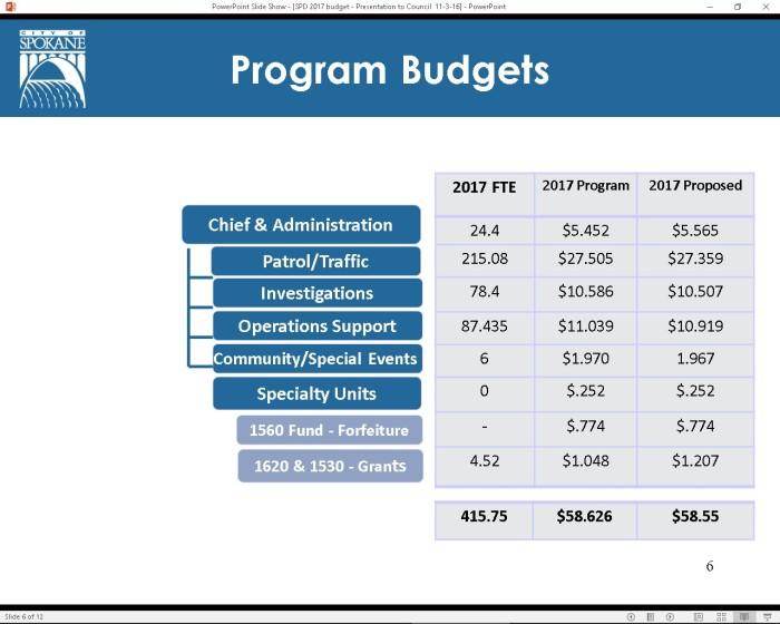 program-budget